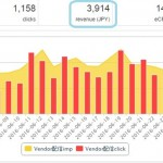 パワーブログ実践開始1年8ヶ月目の収益報告!【152,409円】