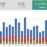 パワーブログ実践開始1年3ヶ月目の収益報告!【55,184円】