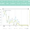 パワーブログ実践開始1年4ヶ月目の収益報告!【103,381円】