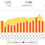 パワーブログ実践開始1年10ヶ月目の収益報告!【138,890円】